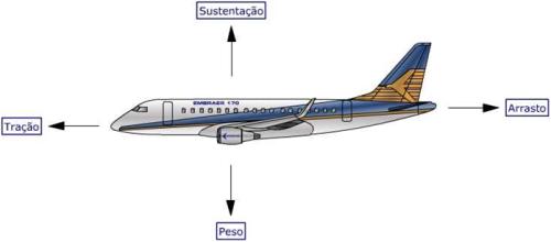 Forças Avião